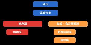 神戸市学校給食会の組織図